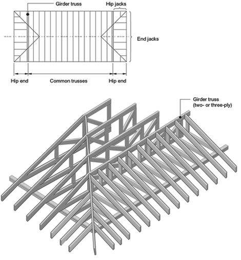 Pinterest the world s catalog of ideas for Hip roof porch plans