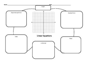 math worksheet : linear equations multiple representations graphic organizer  : Multiple Representations Of Functions Worksheet