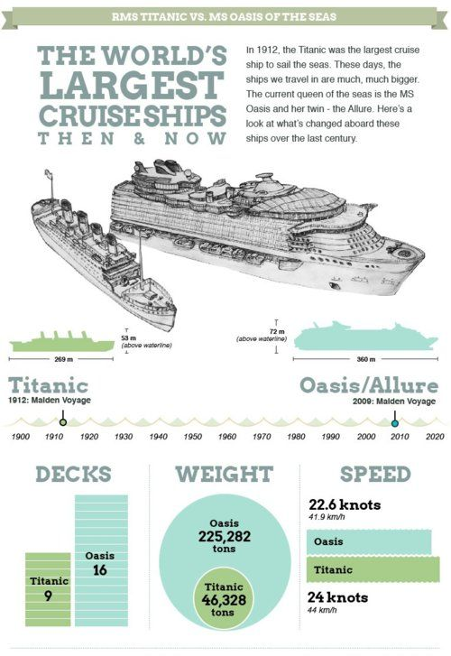 Worlds Largest Cruise Ships Then And Now CruiseShips - Titanic size compared to modern cruise ships