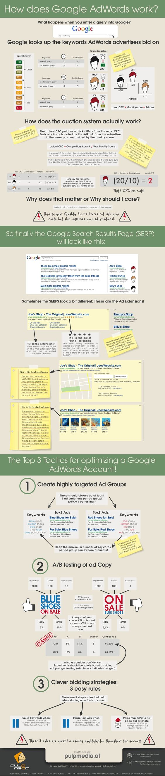 "How Do Google AdWords Work? - Pay the most money, and you can get your text-only ad to be number one on Google, right? The Google AdWords system is far more complicated than that.    A good ""Quality Score"" gives an edge to advertisers, even if they aren't the highest bidder. ""Ad Extensions"" mean that ads can show pictures, maps, ratings  and more."