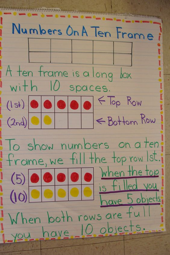 Ten Frame Anchor Chart...LOVE this! #math #teaching repinned by stowedstuff.com