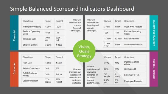 Simple Balanced Scorecard KPI PowerPoint Dashboard - Professional presentation featuring four Key Performance Indicators in each of the perspectives.