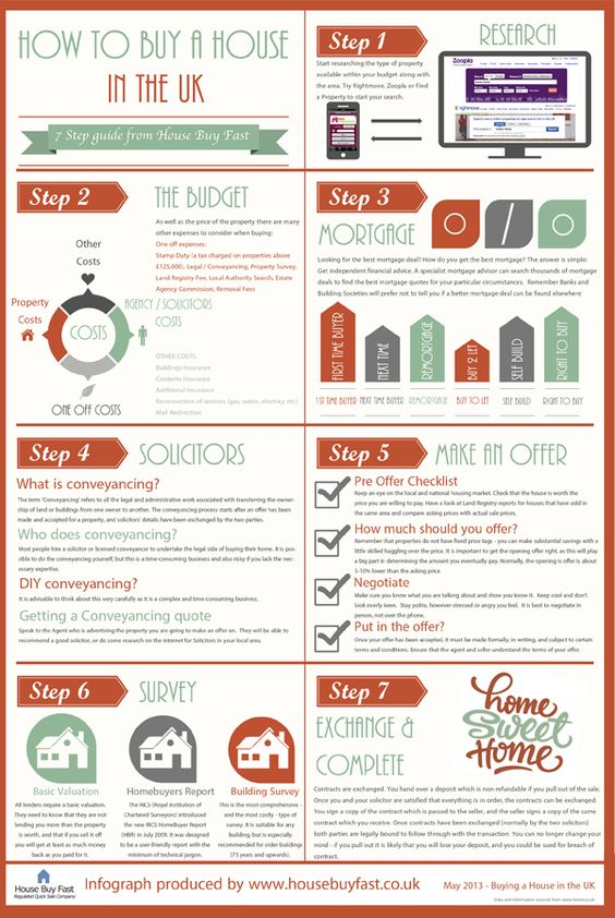 How To Buy A House In The UK (Infographic) | House Buy Fast