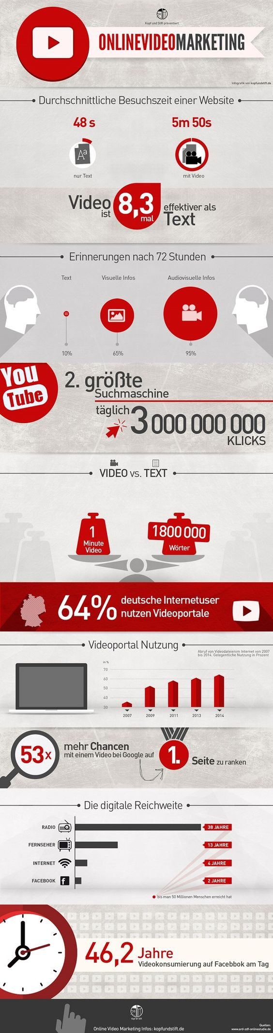 Websites - Infografik: Die Bedeutung von Video Marketing für das Online Marketing Konzept