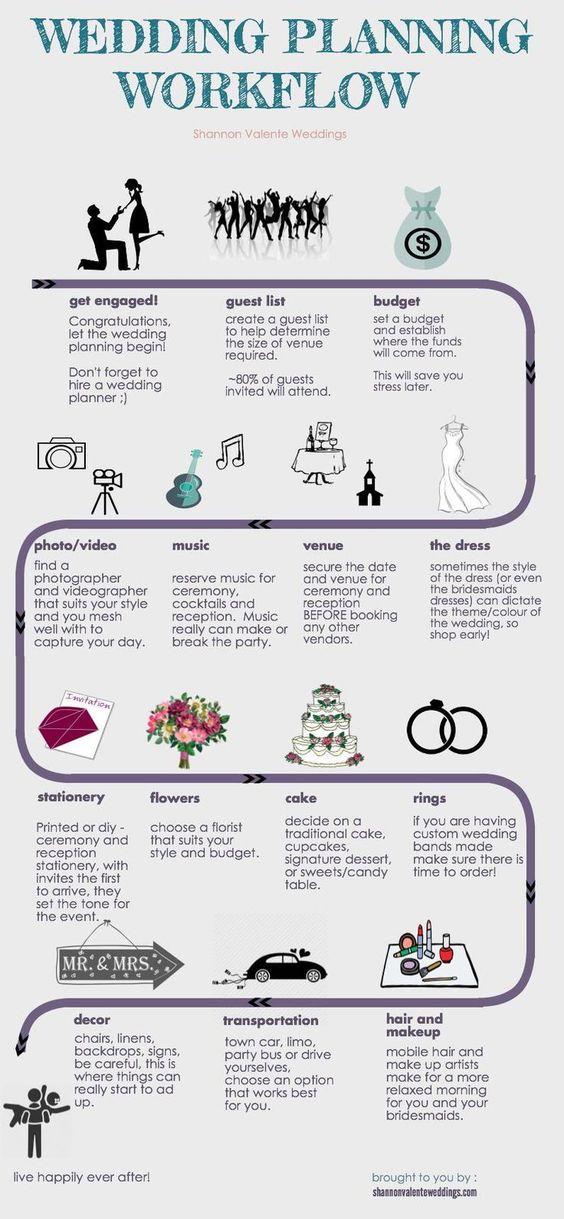 The Wedding Planning Process  Calgary Wedding Planner  Arrow