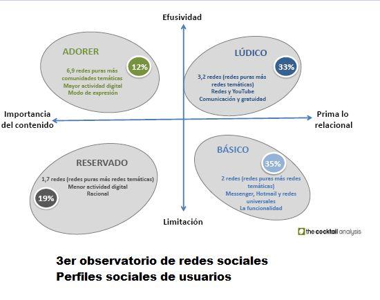 Perfiles sociales según informe sobre internautas españoles 3er Observatorio de redes sociales