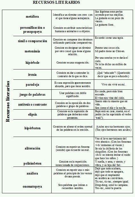 Epingle Par Maestra Olmedo Sur Pruebas Grammaire Espagnole Cours Espagnol Espagnol