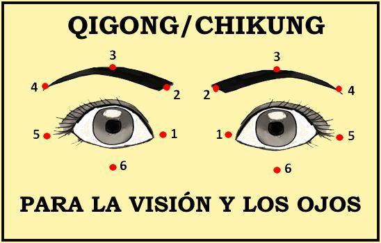Ojos Abiertos Con Números Qigong Chikung Acupresion