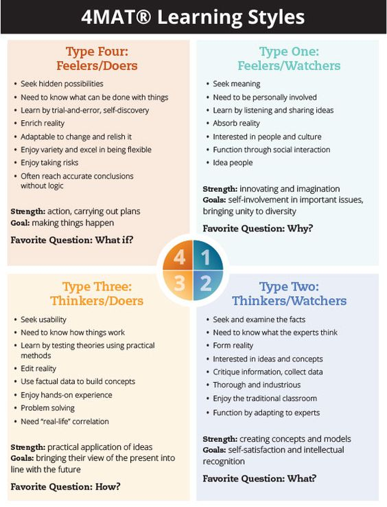 preferred learning styles An overview of learning styles this improves the speed and quality of your learning the seven learning styles visual your preferred styles guide the way.