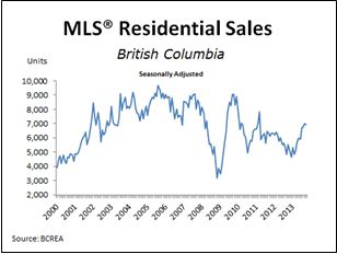 BC Home Sales Post Strongest October in Four Years - GLM Mortgage Group