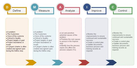 Dmaic Analysis  Flowchart    Template And Free