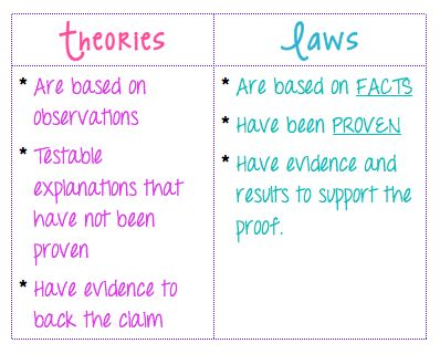 Theories vs Laws