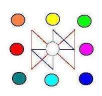"""Résultat de recherche d'images pour """"mbti hexagramme"""":"""