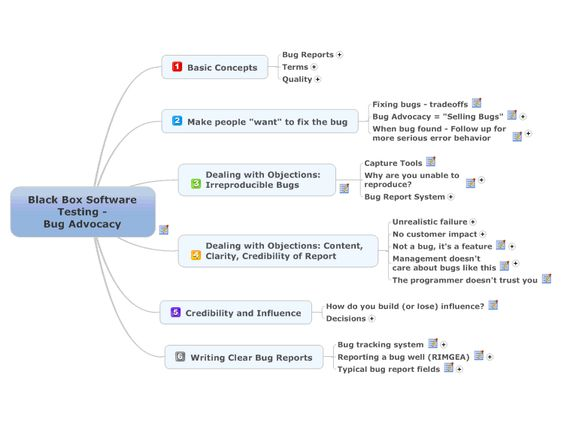 Black Box Software Testing - Bug Advocacy free mind map download - bug report template