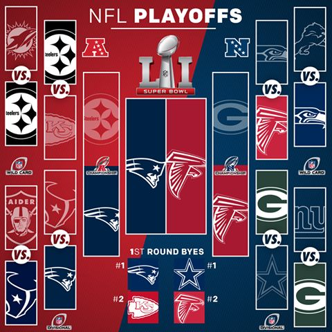 NFL Playoffs 2017: