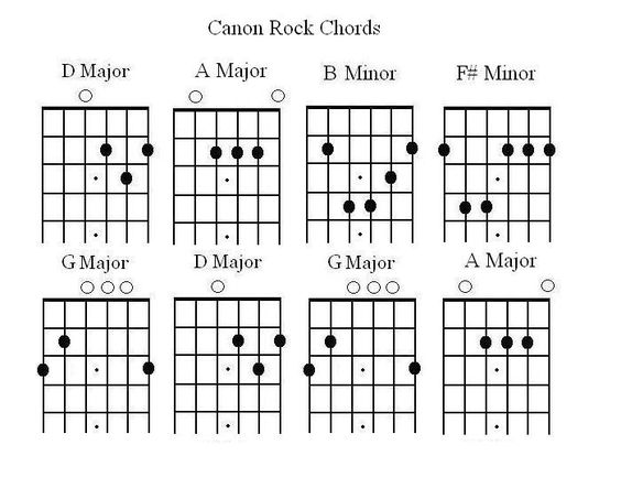 Canon Rock   canon in rock   Pinterest   Rock, Sheet music and Pianos