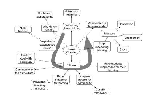 Rhizomatic learning: metaphors, synergies and semantics #rhizo14  Helen Crump
