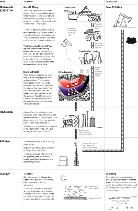 infographic  how tar sands oil is produced