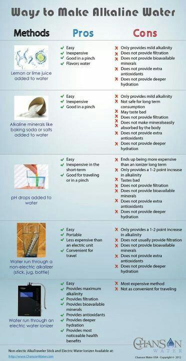Making alkaline water   #alkaline #water