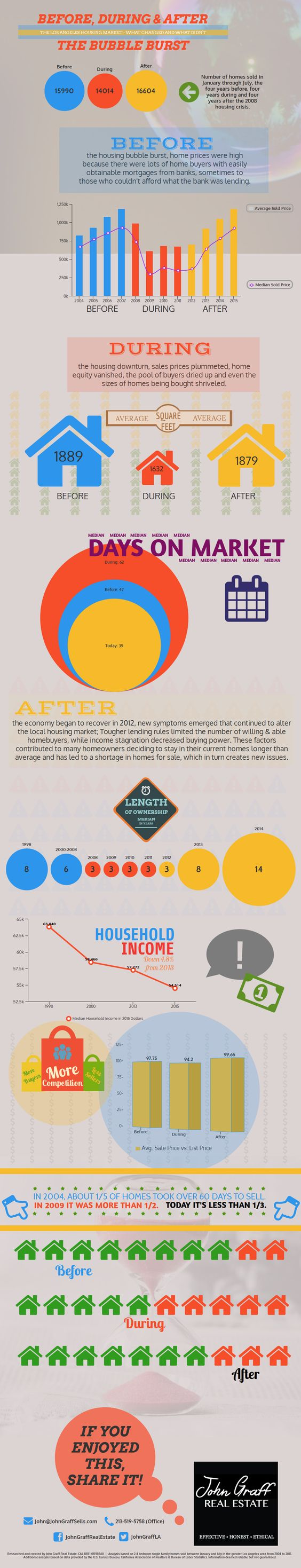 Before, During & After - Los Angeles and the 2008 Housing Crash. #RealEstate #Infographic