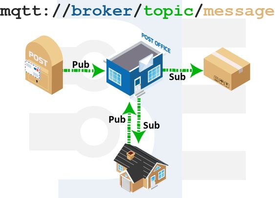 The 25+ best Message broker ideas on Pinterest Real networks - websphere message broker sample resume