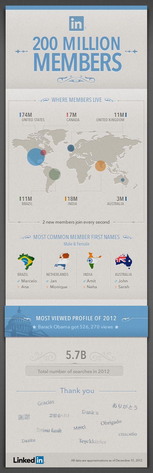 Linkedin lanza un agradecimiento a sus 200 millones de usuarios y nos muestra en esta infografía quienes son todas esas personas que formamos parte de la red social.