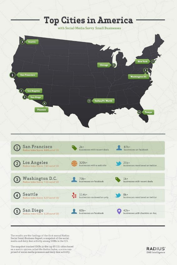 The Top 10 U.S. Cities With Social-Savvy Small Businesses #SamanthaMurphy 5/17/2012 #smallbusiness #Mashable