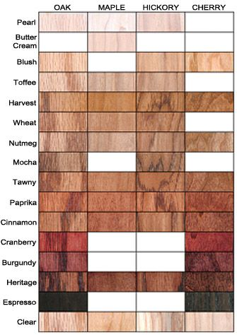 Wood Stain Colors, What Is The Best Stain Color For Kitchen Cabinets