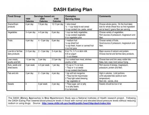 Dash Diet Menu Eating Plan Bing Images Dietplan Dash Diet Menu Dash Diet Meal Plan Dash Diet
