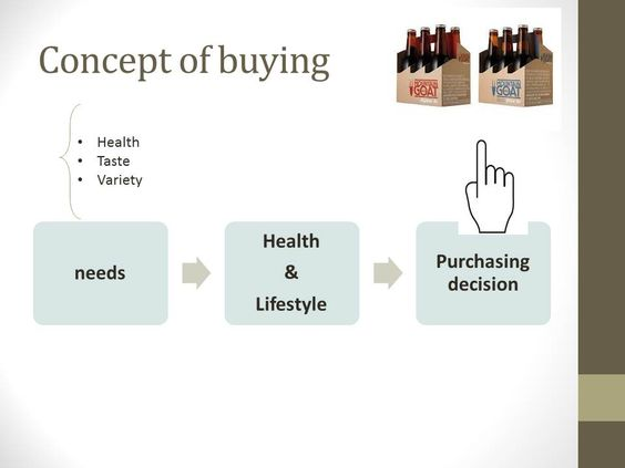 concept of buying