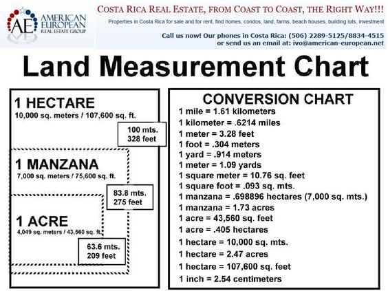 land measurement chart.png (1000×750) | Measurements | Pinterest