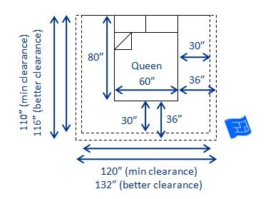 Dimensions Of A Us Canada Queen Bed 60 X 80 W L And Clearances Required Both Minimum 30 Recommended 36