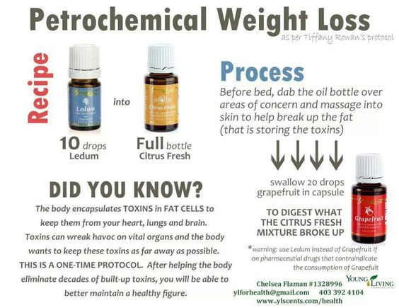 Grand health partners medical weight loss