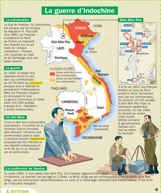 Fiche exposés : La guerre d'Indochine