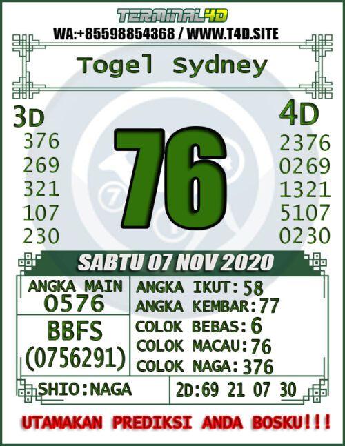 Result Sydney 2020 Lengkap : result, sydney, lengkap, Sampai, Belajar