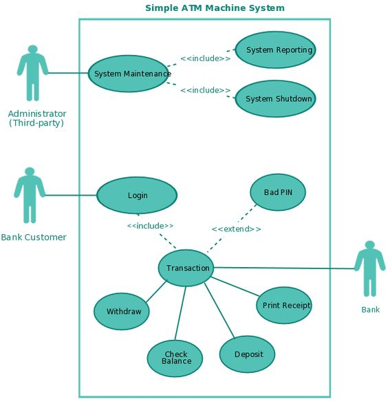 Sequence Diagram For Banking System  Uml Diagram For Banking
