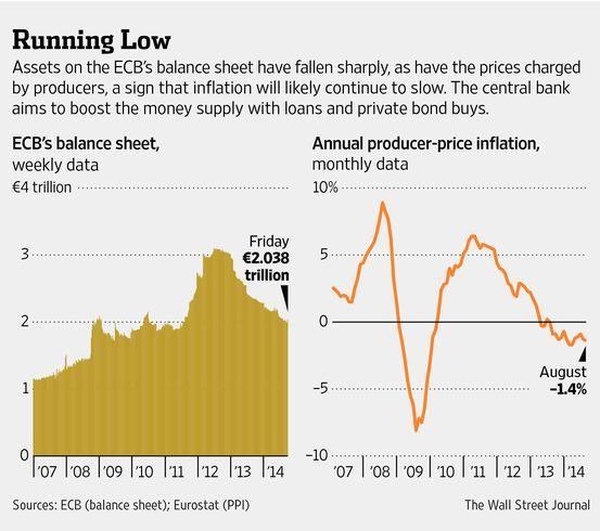 The ECB has a steep climb to return its balance sheet to early-2012 levels http://on.wsj.com/1vBeVjc
