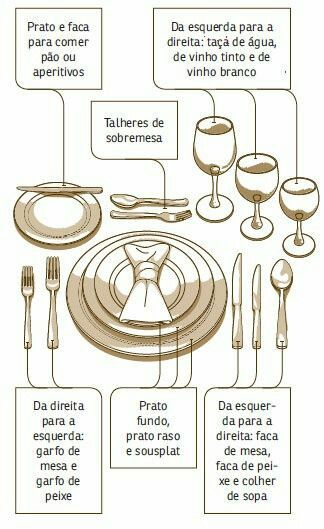 Colocação correta de pratos, talheres e taças na página  COMO RECEBER E ETIQUETA