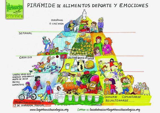 Piramide de Alimentos Deporte y Emociones