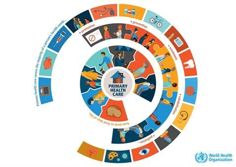The World Health Organization Who Is Highlighting The Importance Of Universal Health Coverage For All On Th World Health Day Healthy Meals For Two Health Day