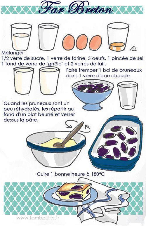Voici la recette déclenchée par vos idées de desserts partagées la page Tambouille FB, aussi curieux que cela puisse paraître, une recette aussi incontournable n'était même pas illustrée ici (OK, ya d'autres manques ;-D). Cette « recette » tirée d'un carnet de ma grand mère est dosée en verres. Il s'agit de verres très basiques, genre verre à moutarde.