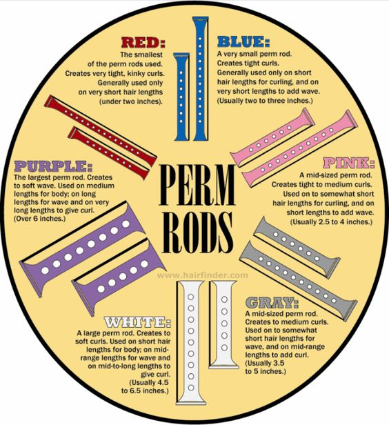 3 Reasons To Use Perming Rods on Natural Hair   Black Girl with Long Hair