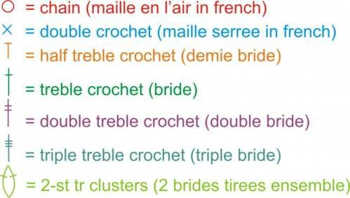 Crochet Symbols to English to French - from Le Monde de Sucrette