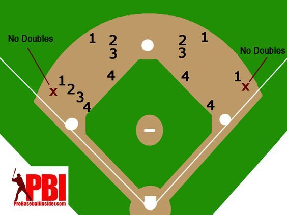 Diagram For Baseball Positioning No Doubles Infield In Double Play Depth Play Baseball Games Baseball Pitching Baseball Equipment