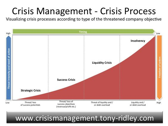 Crisis Management  Crisis Management And Leadership TrainingTony