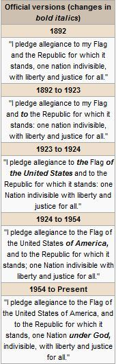 Originally composed by Francis Bellamy in 1892 and formally adopted by Congress as the pledge in 1942
