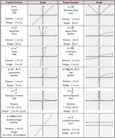 Parent Function Worksheet Worksheets Quadratics Math Formulas Linear Function