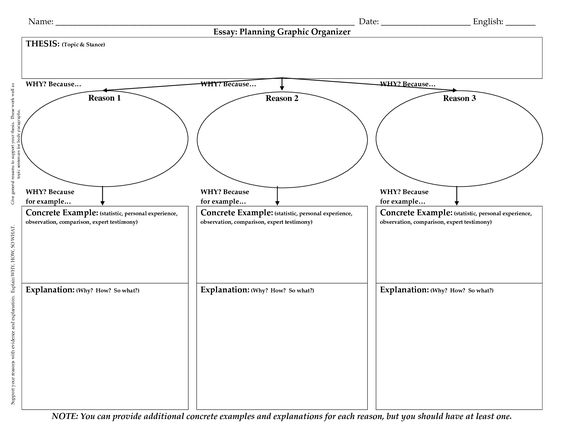 persuasive essay graphic organizer scholastic This persuasive speech graphic organizer worksheet is suitable for 6th - 12th grade support your learners during the speech-writing process with a five-page graphic organizer.