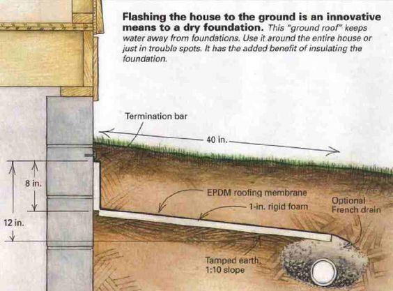 Some people call them french drains and some people call for Basement curtain drain