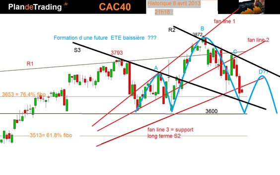 Analyse technique CAC 40 au 8 avril 2013  21h18
